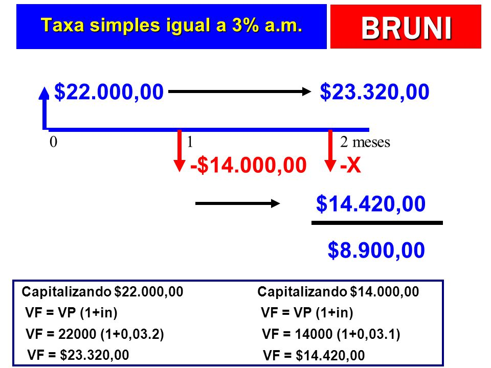 BRUNI Taxa simples igual a 3% a.m. $30.000,00 -$8.000,00-$14.000,00-X $22.000,00$23.320,00 $14.420,00 $8.900,00 Capitalizando $22.000,00 VF = VP (1+in