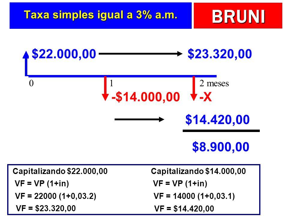 BRUNI Taxa simples igual a 3% a.m.