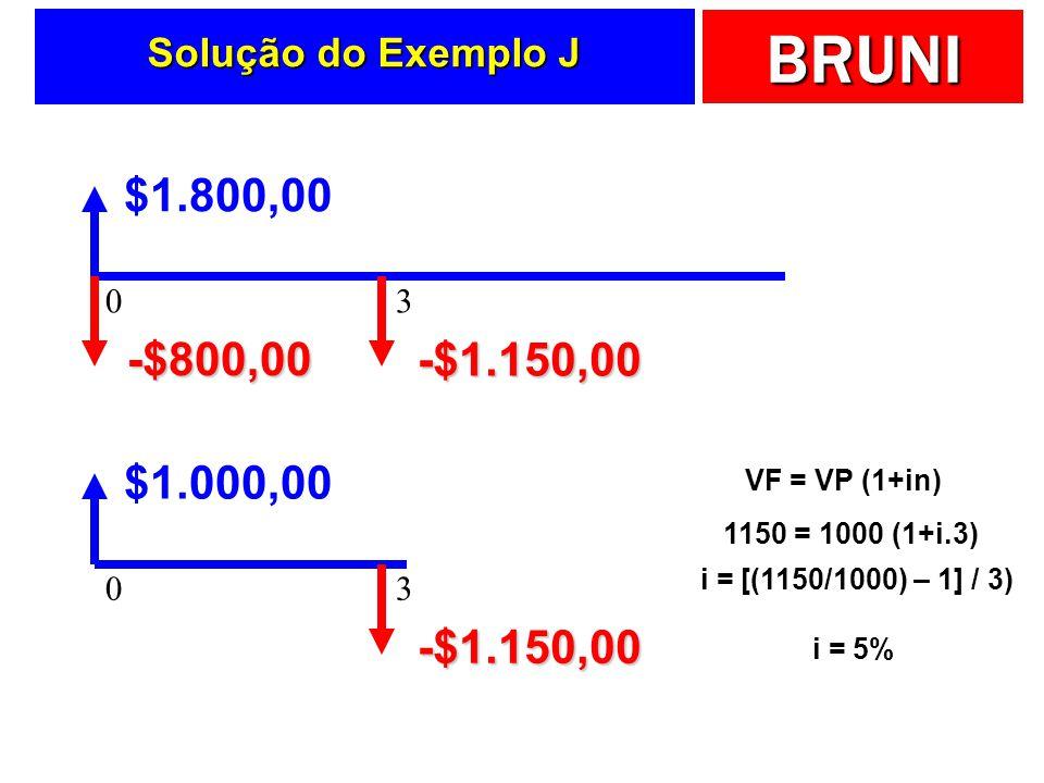 BRUNI Solução do Exemplo J $1.800,00 03 -$800,00 -$1.150,00 $1.000,00 03 -$1.150,00 VF = VP (1+in) 1150 = 1000 (1+i.3) i = [(1150/1000) – 1] / 3) i =