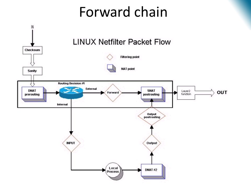 Forward chain