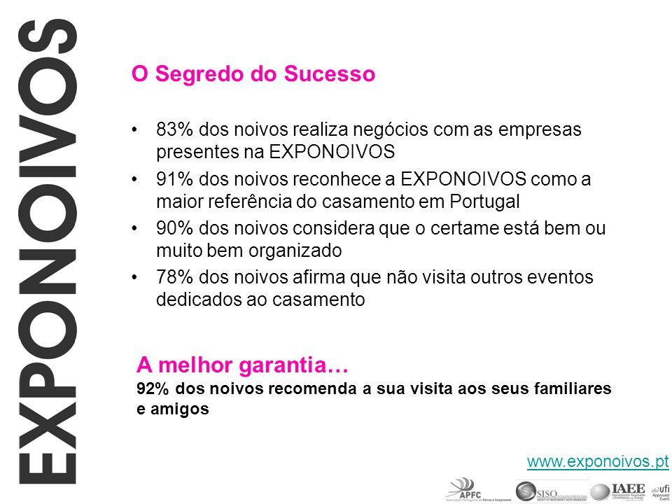 O Segredo do Sucesso 83% dos noivos realiza negócios com as empresas presentes na EXPONOIVOS 91% dos noivos reconhece a EXPONOIVOS como a maior referê