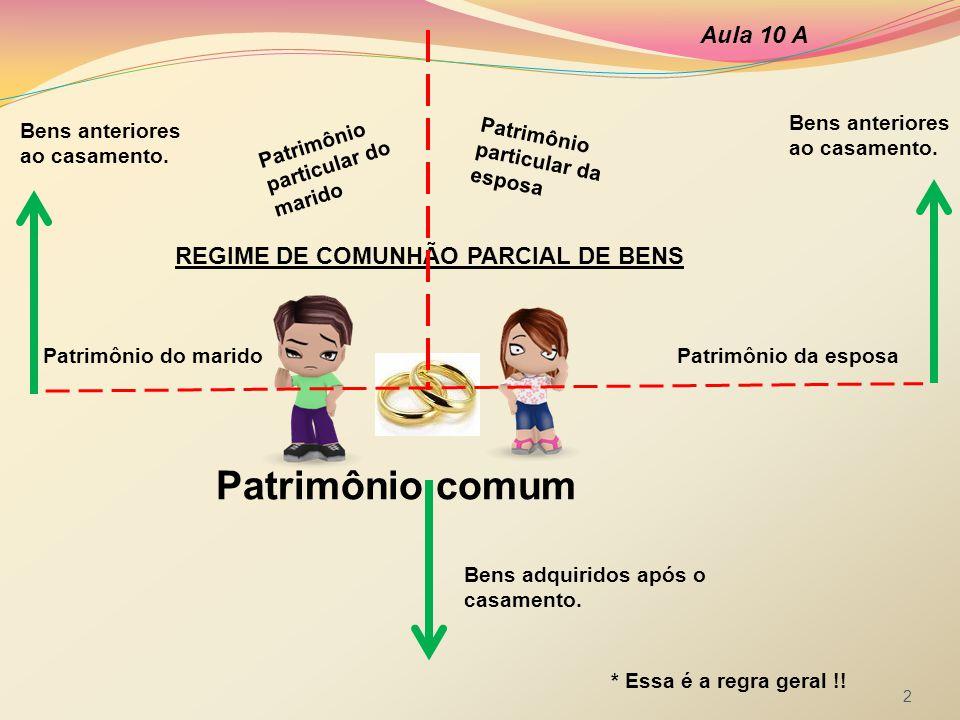 REGIME DE COMUNHÃO PARCIAL DE BENS Aula 10 A 2 Patrimônio do maridoPatrimônio da esposa Patrimônio comum Patrimônio particular do marido Patrimônio pa