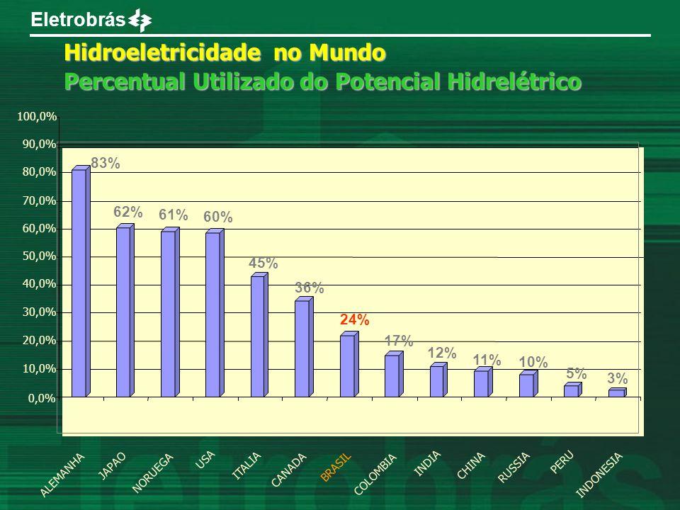 Eletrobrás 3% 5% 10% 11% 12% 17% 24% 36% 45% 60% 61% 62% 83% 0,0% 10,0% 20,0% 30,0% 40,0% 50,0% 60,0% 70,0% 80,0% 90,0% 100,0% ALEMANHA JAPAO NORUEGA