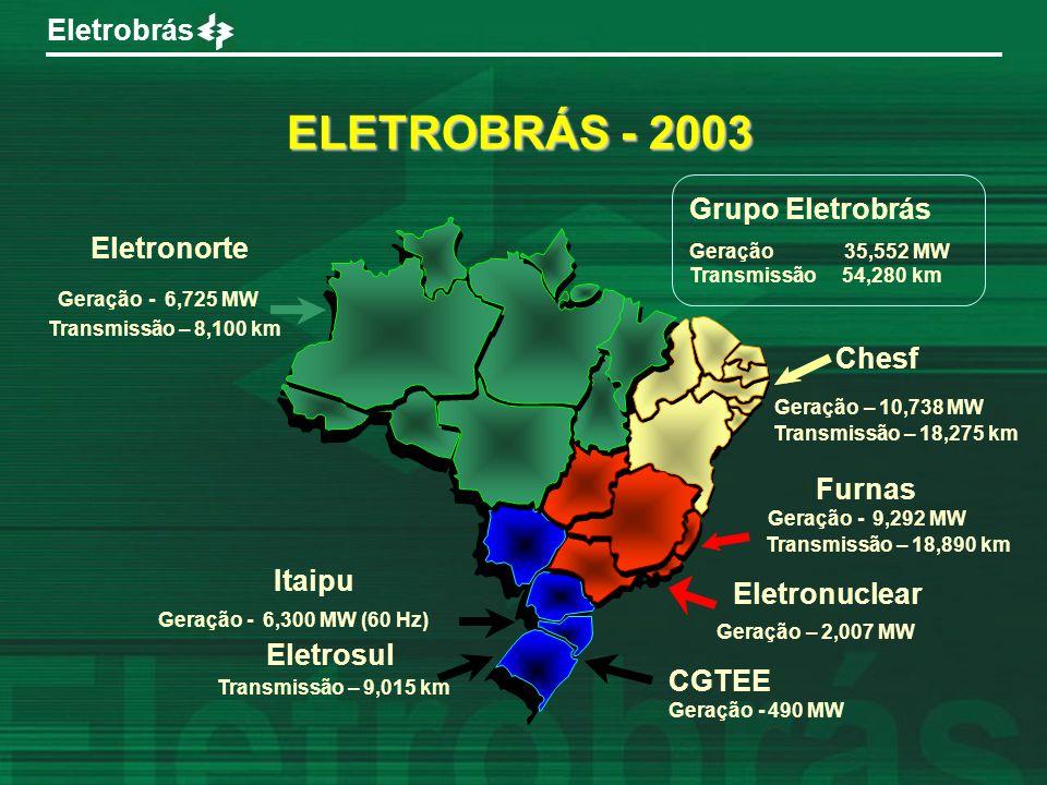Geração 35,552 MW Transmissão 54,280 km ELETROBRÁS - 2003 ·, Itaipu Geração - 6,300 MW (60 Hz) Eletronorte Geração - 6,725 MW Transmissão – 8,100 km E