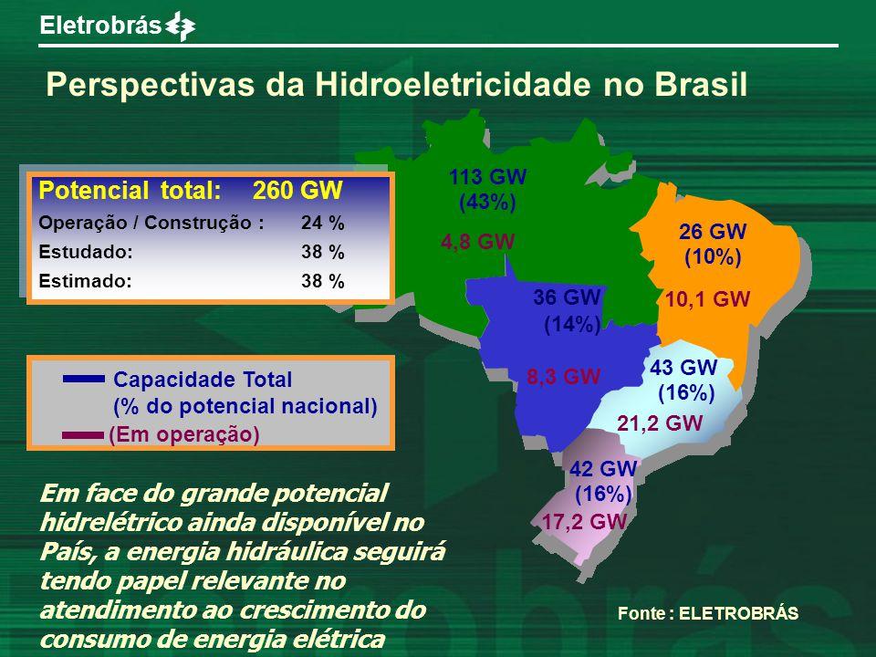 Eletrobrás 113 GW (43%) 26 GW (10%) 36 GW (14%) 43 GW (16%) 42 GW (16%) 10,1 GW 21,2 GW 4,8 GW 17,2 GW 8,3 GW Potencial total: 260 GW Operação / Const