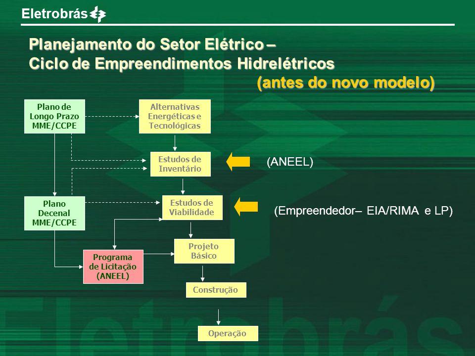 Eletrobrás Planejamento do Setor Elétrico – Ciclo de Empreendimentos Hidrelétricos (antes do novo modelo) (antes do novo modelo) Plano de Longo Prazo