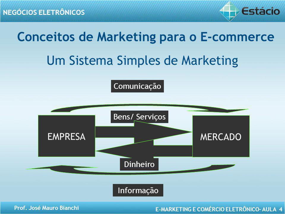 E-MARKETING E COMÉRCIO ELETRÔNICO– AULA 4 NEGÓCIOS ELETRÔNICOS Prof. José Mauro Bianchi Conceitos de Marketing para o E-commerce Um Sistema Simples de