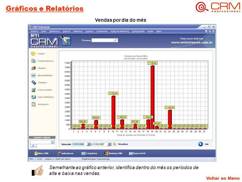 Voltar ao Menu Gráficos e Relatórios Vendas por dia do mês Semelhante ao gráfico anterior, identifica dentro do mês os períodos de alta e baixa nas vendas.