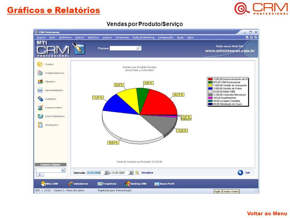 Voltar ao Menu Gráficos e Relatórios Vendas por Produto/Serviço