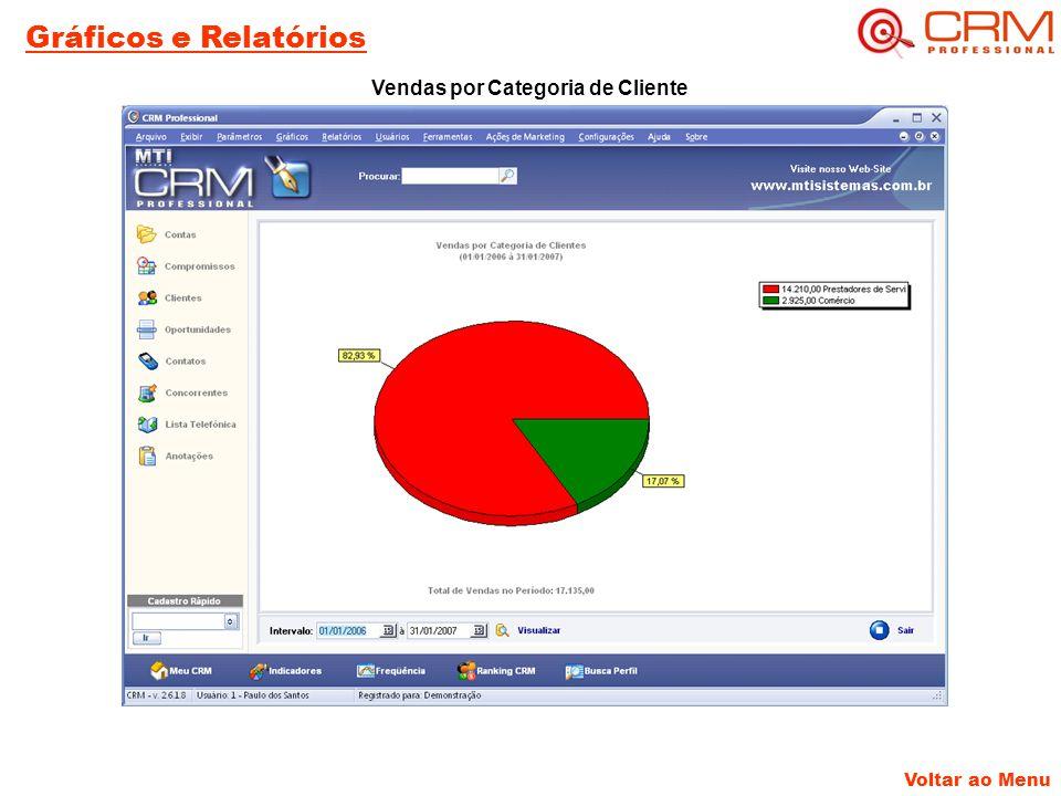 Voltar ao Menu Gráficos e Relatórios Vendas por Categoria de Cliente