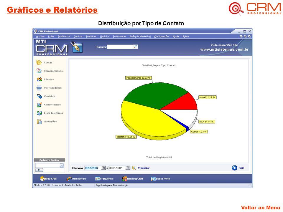 Voltar ao Menu Gráficos e Relatórios Distribuição por Tipo de Contato