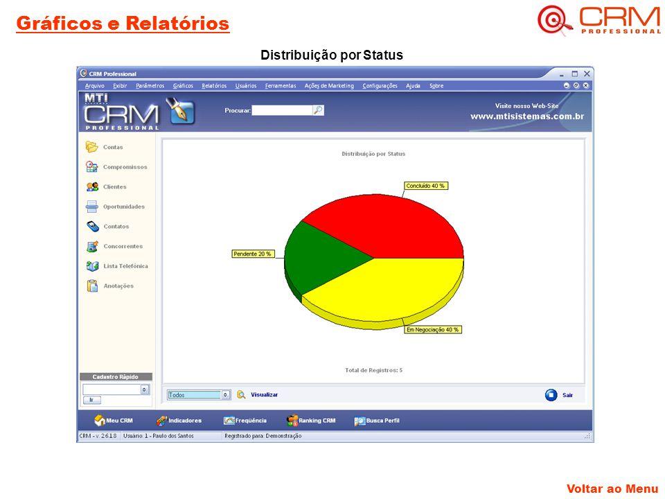 Voltar ao Menu Gráficos e Relatórios Distribuição por Status
