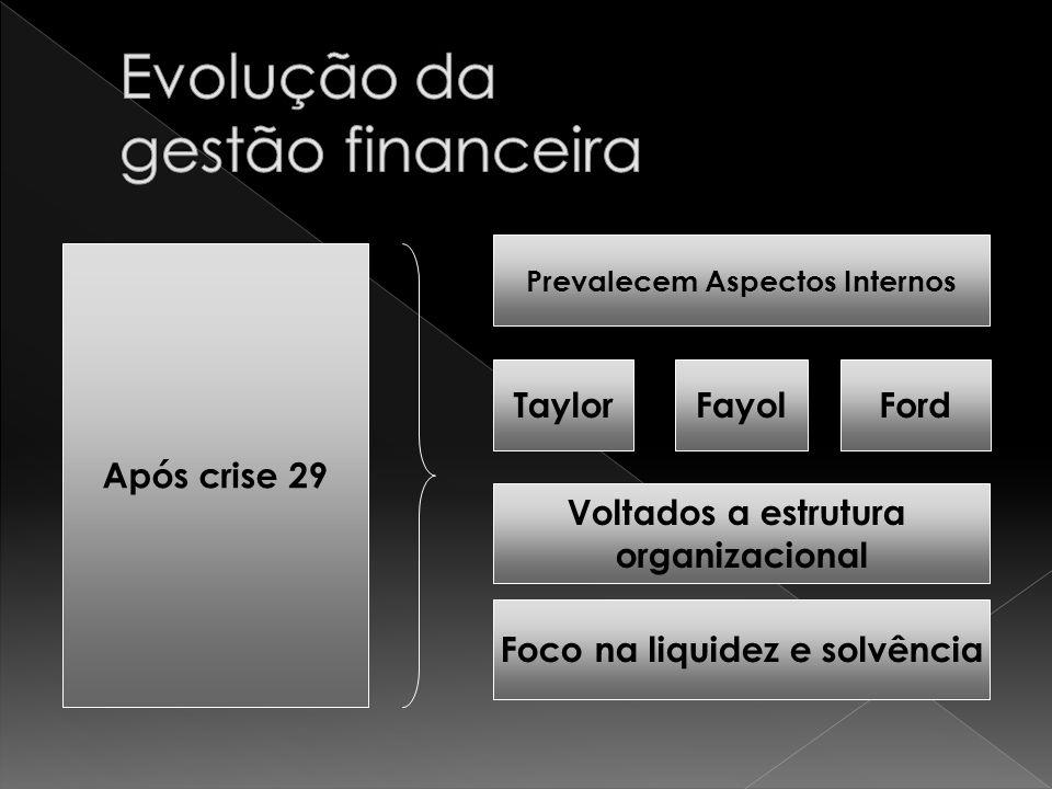 Após crise 29 Prevalecem Aspectos Internos TaylorFordFayol Voltados a estrutura organizacional Foco na liquidez e solvência