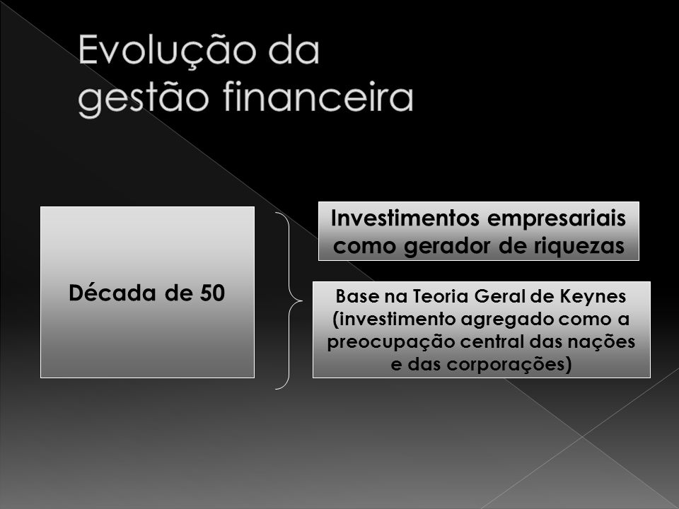 Após Keynes Finanças Corporativas ALOCAÇÃO MAIS EFICIENTE DE RECURSOS SELEÇÃO MAIS ADEQUADA DE SUAS FONTES DE FINANCIAMENTOS Surgem Conceitos: Retorno do Investimento Custo de Capital