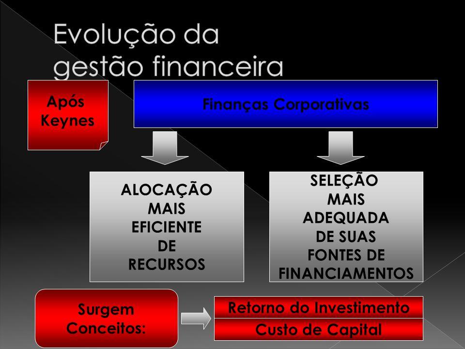 Após Keynes Finanças Corporativas ALOCAÇÃO MAIS EFICIENTE DE RECURSOS SELEÇÃO MAIS ADEQUADA DE SUAS FONTES DE FINANCIAMENTOS Surgem Conceitos: Retorno