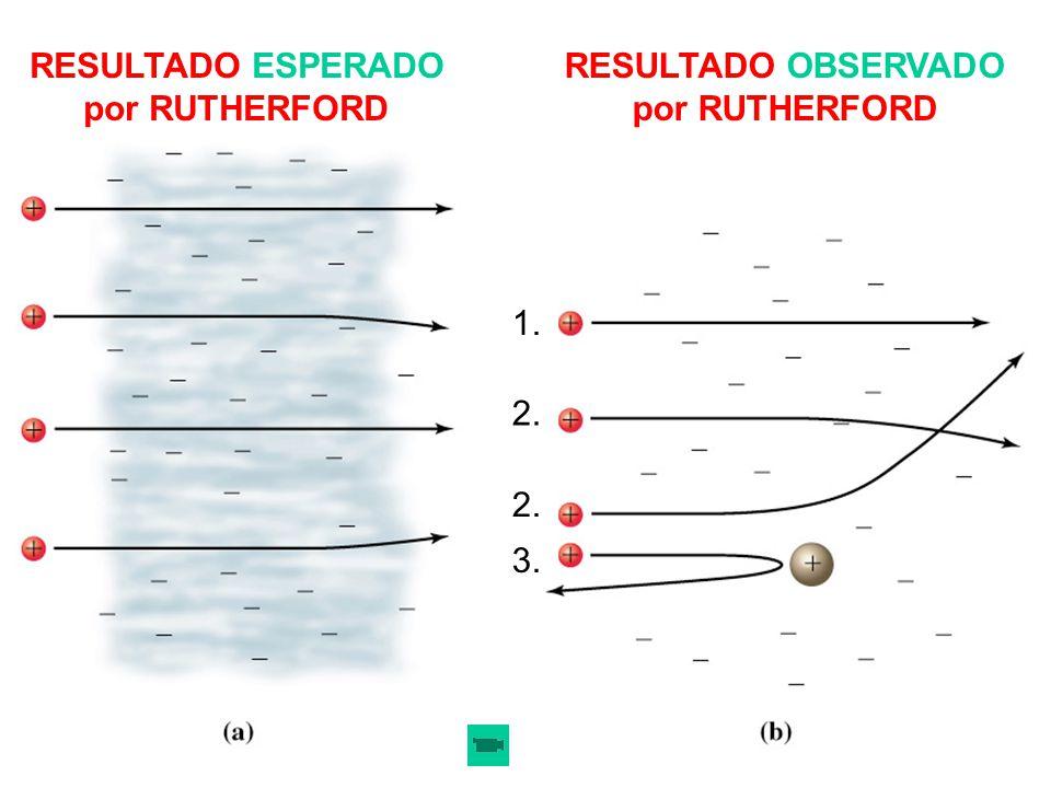 RESULTADO ESPERADO por RUTHERFORD RESULTADO OBSERVADO por RUTHERFORD 2. 1. 2. 3.