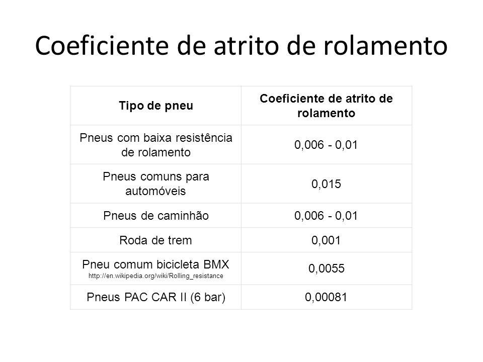 Coeficiente de atrito de rolamento Tipo de pneu Coeficiente de atrito de rolamento Pneus com baixa resistência de rolamento 0,006 - 0,01 Pneus comuns