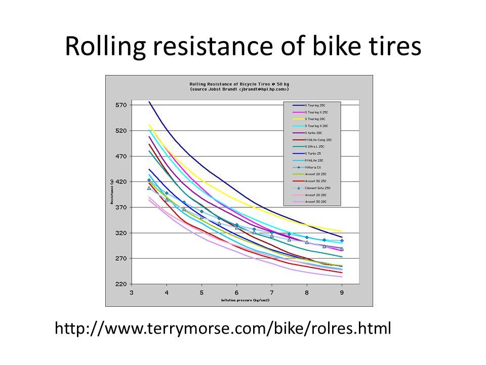 Rolling resistance of bike tires http://www.terrymorse.com/bike/rolres.html