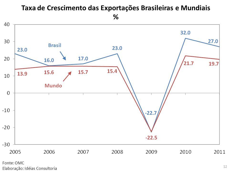 12 Fonte: OMC Elaboração: Idéias Consultoria Taxa de Crescimento das Exportações Brasileiras e Mundiais % Brasil Mundo