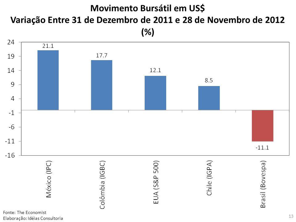 13 Movimento Bursátil em US$ Variação Entre 31 de Dezembro de 2011 e 28 de Novembro de 2012 (%) Fonte: The Economist Elaboração: Idéias Consultoria