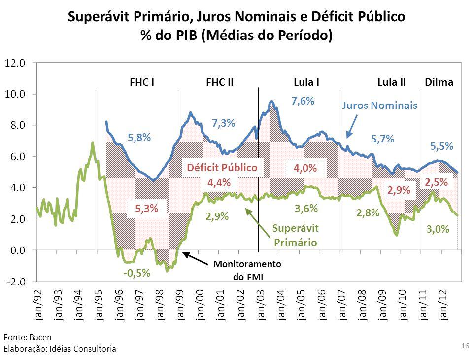 Superávit Primário, Juros Nominais e Déficit Público % do PIB (Médias do Período) Fonte: Bacen Elaboração: Idéias Consultoria Monitoramento do FMI FHC