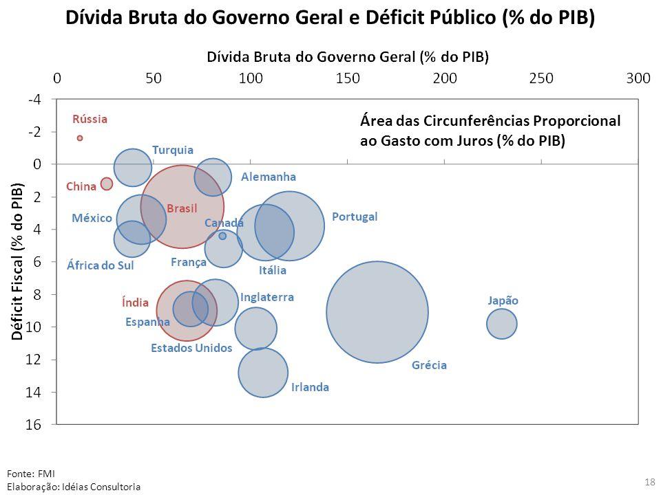18 Dívida Bruta do Governo Geral e Déficit Público (% do PIB) Fonte: FMI Elaboração: Idéias Consultoria Área das Circunferências Proporcional ao Gasto