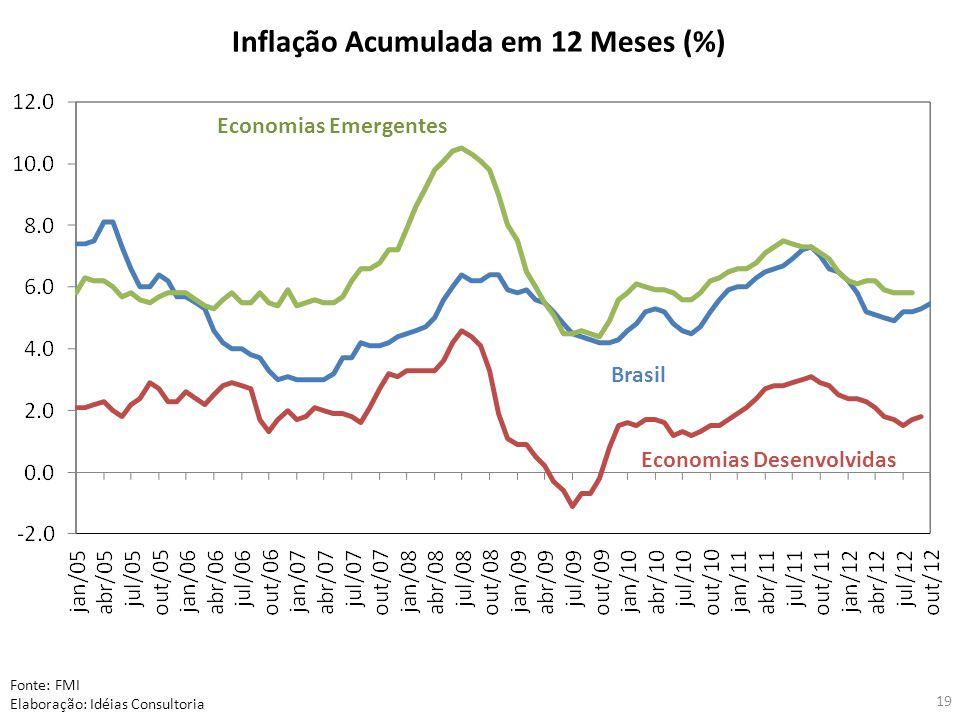 Inflação Acumulada em 12 Meses (%) Fonte: FMI Elaboração: Idéias Consultoria Economias Emergentes Brasil Economias Desenvolvidas 19