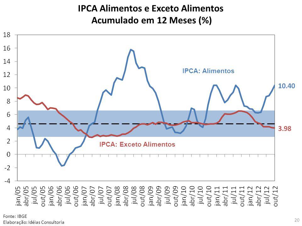 20 IPCA Alimentos e Exceto Alimentos Acumulado em 12 Meses (%) Fonte: IBGE Elaboração: Idéias Consultoria IPCA: Exceto Alimentos IPCA: Alimentos