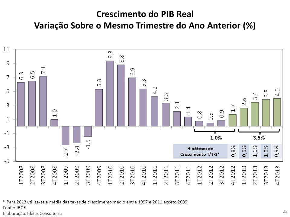 22 Crescimento do PIB Real Variação Sobre o Mesmo Trimestre do Ano Anterior (%) * Para 2013 utiliza-se a média das taxas de crescimento médio entre 19