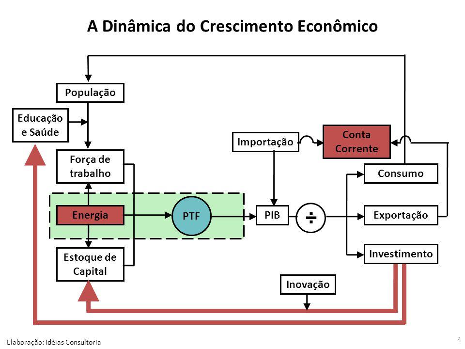 A Dinâmica do Crescimento Econômico Elaboração: Idéias Consultoria 4 Importação PIB Consumo Investimento População Força de trabalho Energia Estoque d