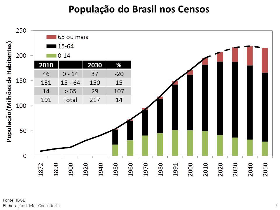 População do Brasil nos Censos Fonte: IBGE Elaboração: Idéias Consultoria 7 2010 2030% 460 - 1437-20 13115 - 6415015 14> 6529107 191Total21714