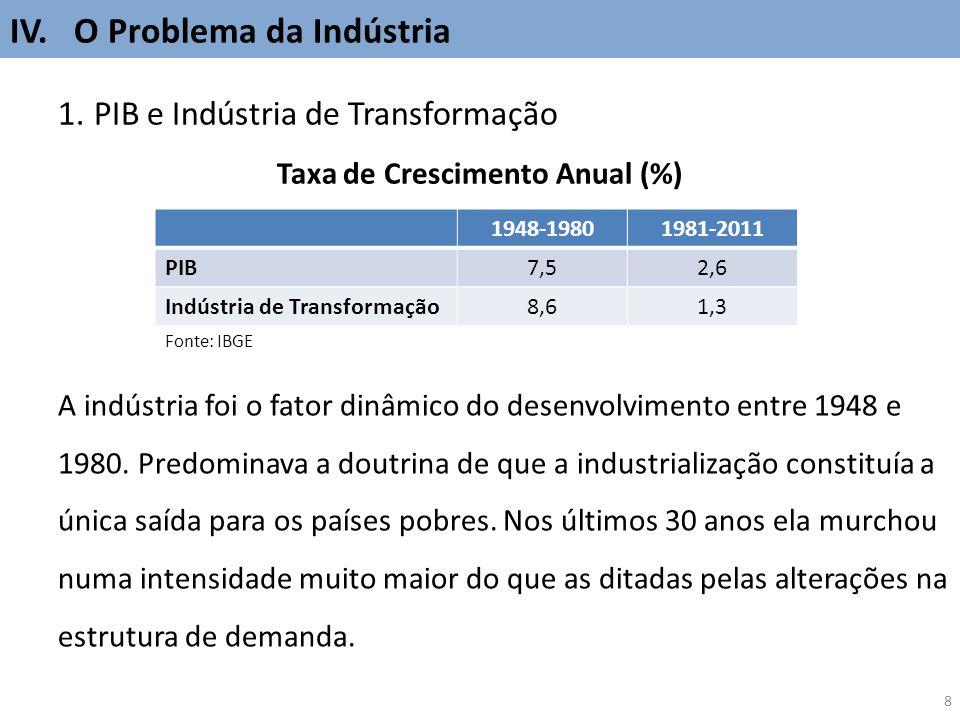 8 IV. O Problema da Indústria 1.PIB e Indústria de Transformação Taxa de Crescimento Anual (%) 1948-19801981-2011 PIB 7,52,6 Indústria de Transformaçã