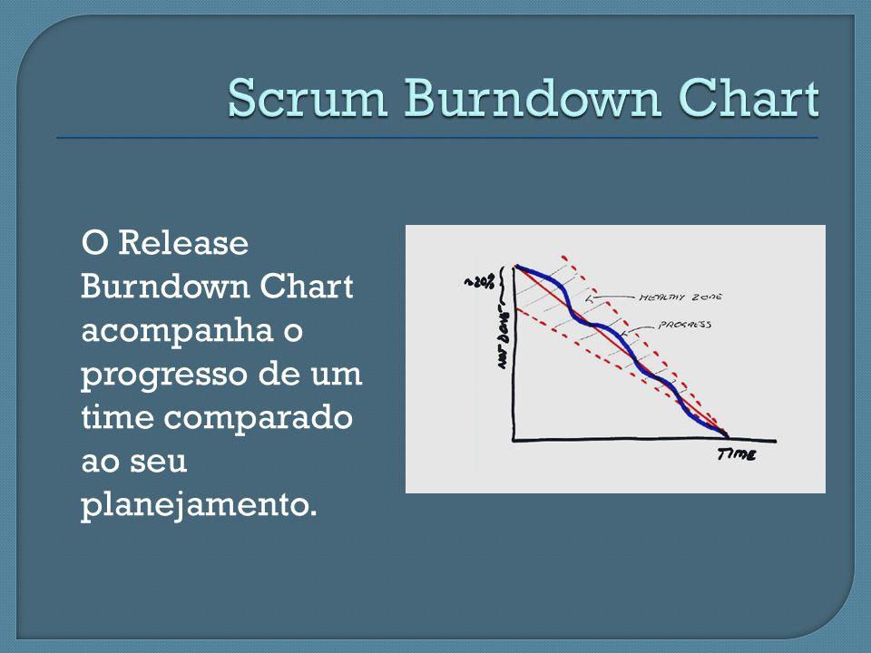 O Release Burndown Chart acompanha o progresso de um time comparado ao seu planejamento.