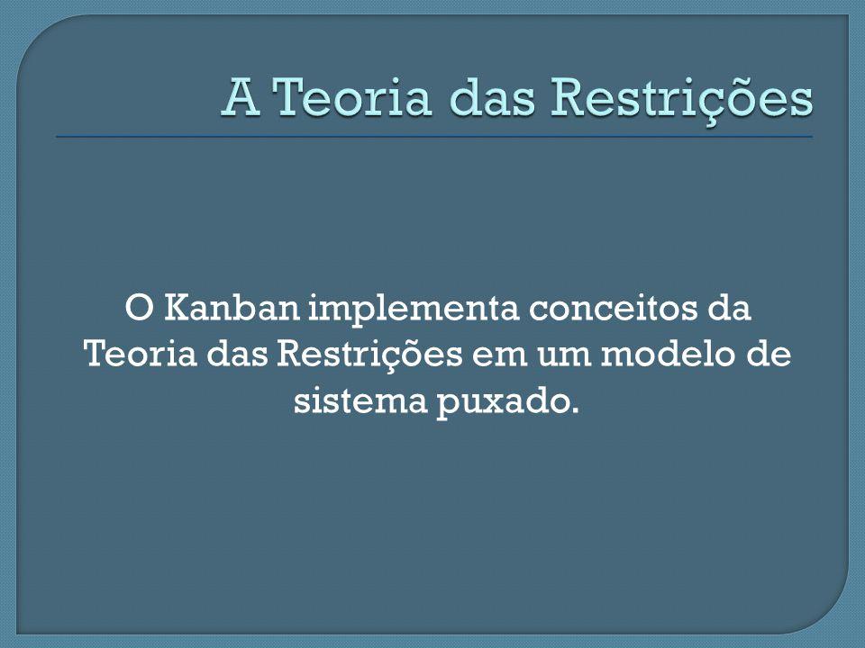 O Kanban implementa conceitos da Teoria das Restrições em um modelo de sistema puxado.