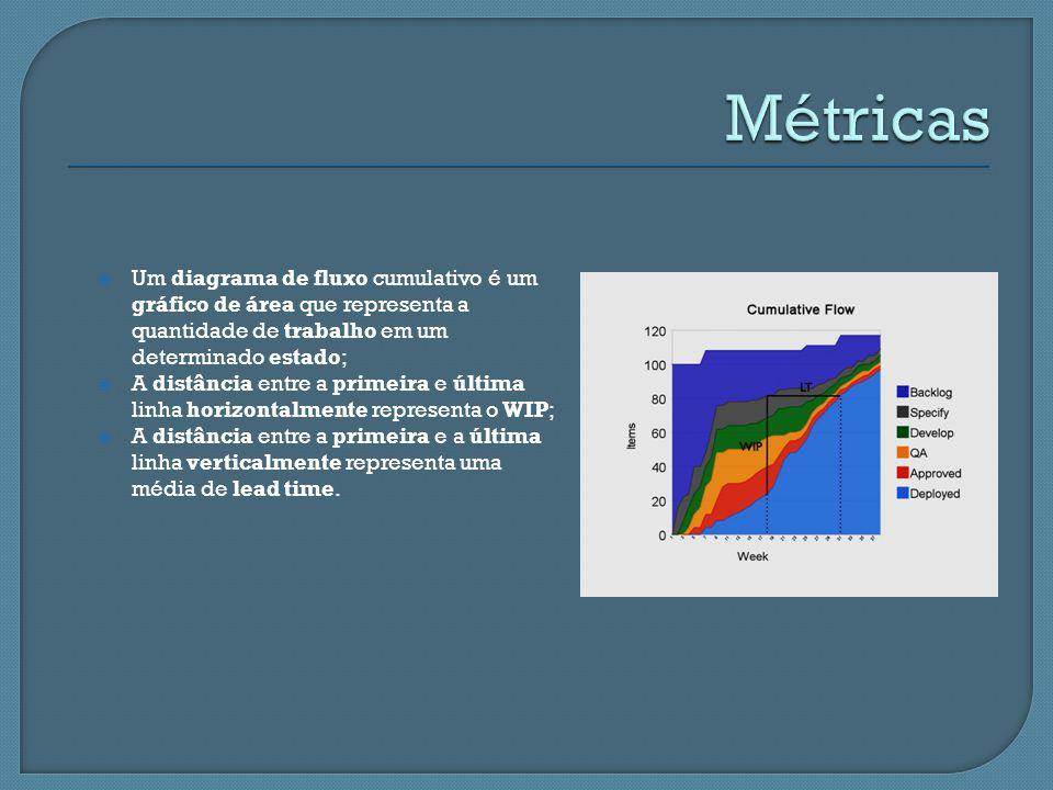 Um diagrama de fluxo cumulativo é um gráfico de área que representa a quantidade de trabalho em um determinado estado; A distância entre a primeira e