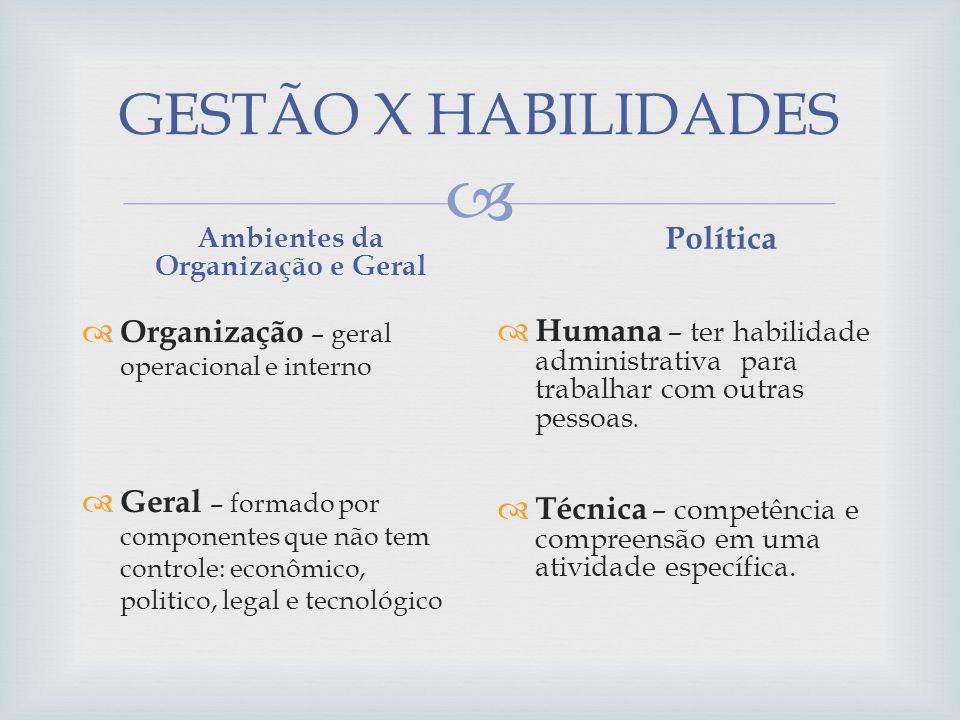 GESTÃO X HABILIDADES Organização – geral operacional e interno Geral – formado por componentes que não tem controle: econômico, politico, legal e tecn