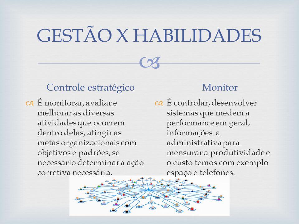 GESTÃO X HABILIDADES É monitorar, avaliar e melhorar as diversas atividades que ocorrem dentro delas, atingir as metas organizacionais com objetivos e