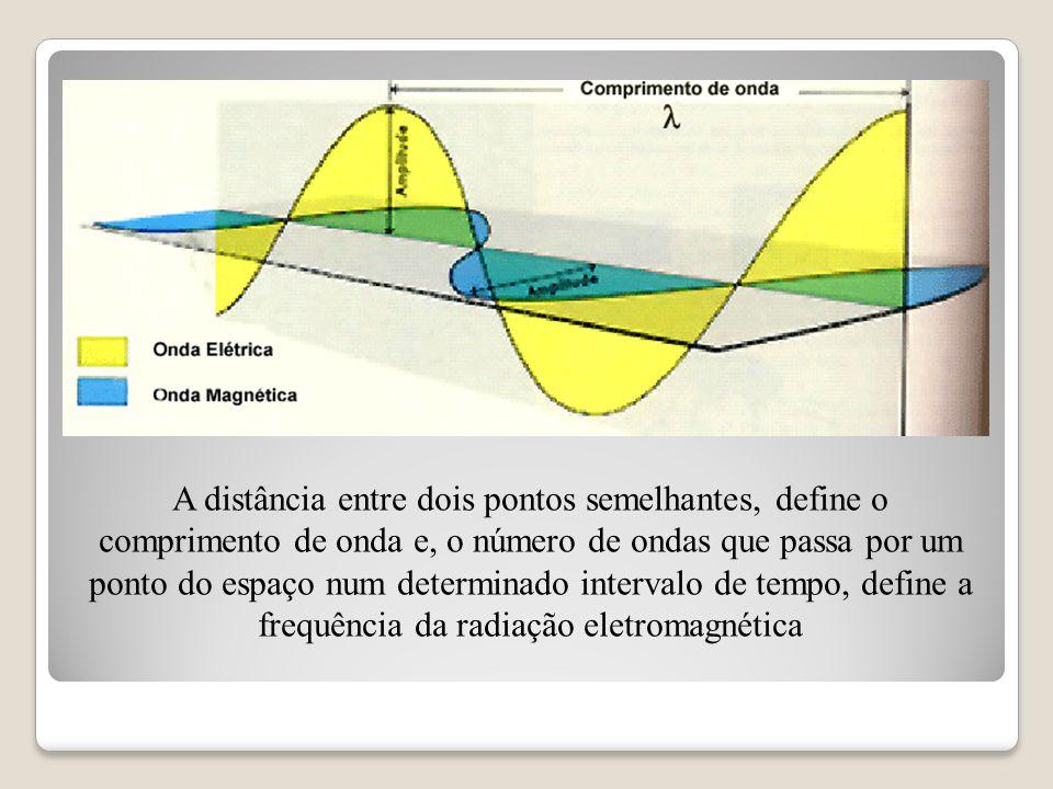 A distância entre dois pontos semelhantes, define o comprimento de onda e, o número de ondas que passa por um ponto do espaço num determinado interval
