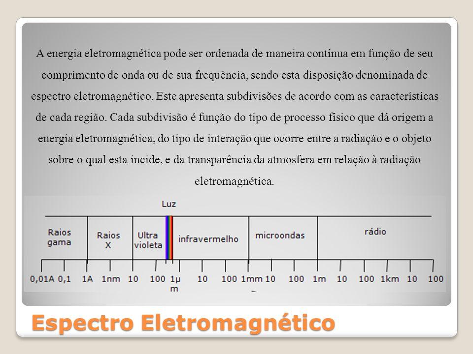 Espectro Eletromagnético A energia eletromagnética pode ser ordenada de maneira contínua em função de seu comprimento de onda ou de sua frequência, se