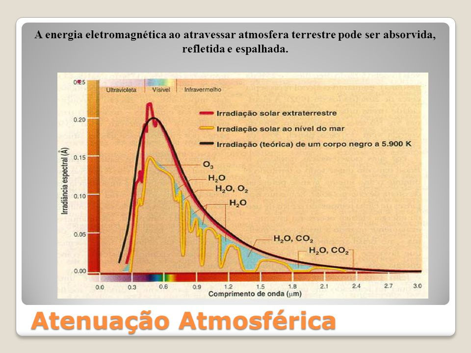Janelas Atmosféricas Existem regiões do espectro eletromagnético onde a atmosfera quase não afeta a energia eletromagnética, isto é, a atmosfera é transparente à energia eletromagnética proveniente do Sol ou da superfície terrestre.