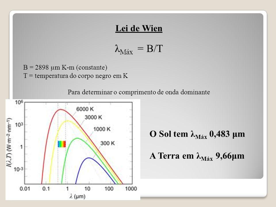 Lei de Wien λ Máx = B/T B = 2898 µm K-m (constante) T = temperatura do corpo negro em K Para determinar o comprimento de onda dominante O Sol tem λ Má