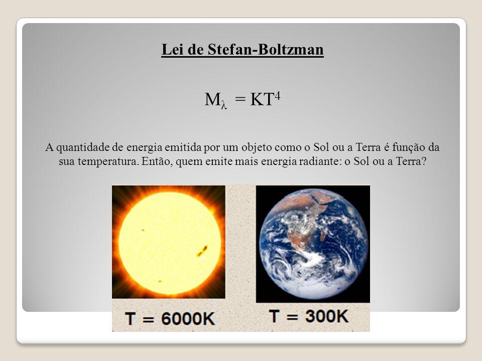 Lei de Stefan-Boltzman M λ = KT 4 A quantidade de energia emitida por um objeto como o Sol ou a Terra é função da sua temperatura. Então, quem emite m