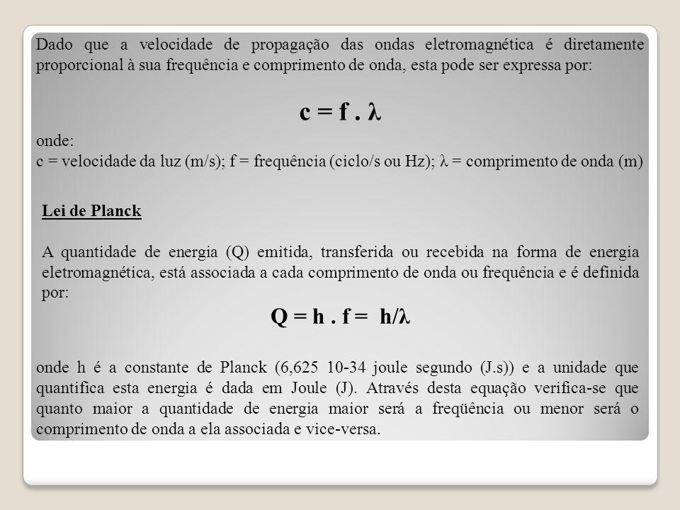 Dado que a velocidade de propagação das ondas eletromagnética é diretamente proporcional à sua frequência e comprimento de onda, esta pode ser express