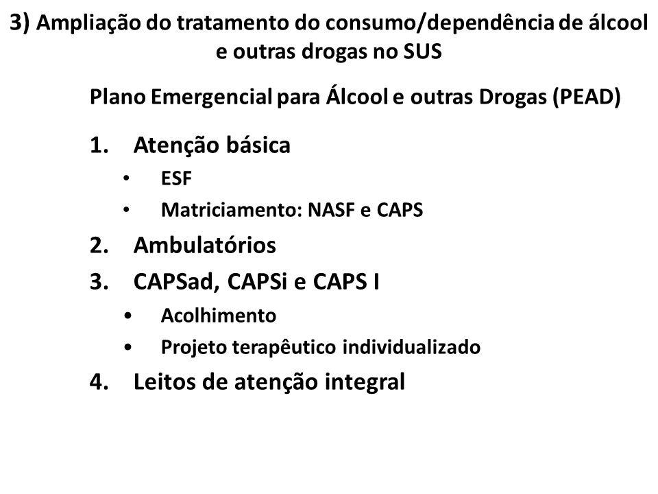 Plano Emergencial para Álcool e outras Drogas (PEAD) 1.Atenção básica ESF Matriciamento: NASF e CAPS 2.Ambulatórios 3.CAPSad, CAPSi e CAPS I Acolhimen