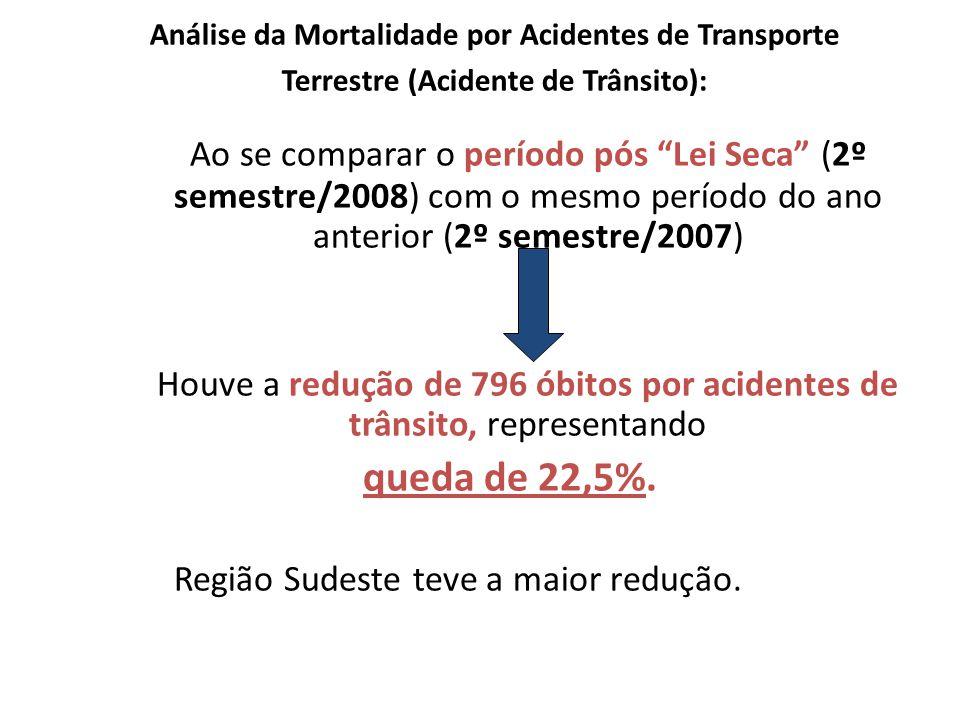 Ao se comparar o período pós Lei Seca (2º semestre/2008) com o mesmo período do ano anterior (2º semestre/2007) Houve a redução de 796 óbitos por acidentes de trânsito, representando queda de 22,5%.