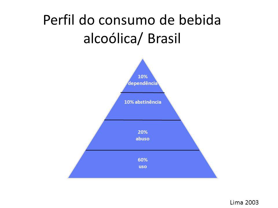 10% dependência 10% abstinência 20% abuso 60% uso Perfil do consumo de bebida alcoólica/ Brasil Lima 2003