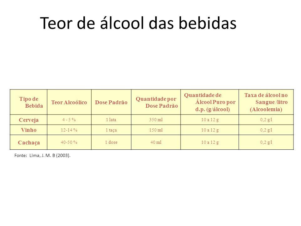 Teor de álcool das bebidas Tipo de Bebida Teor AlcoólicoDose Padrão Quantidade por Dose Padrão Quantidade de Álcool Puro por d.p. (g/álcool) Taxa de á