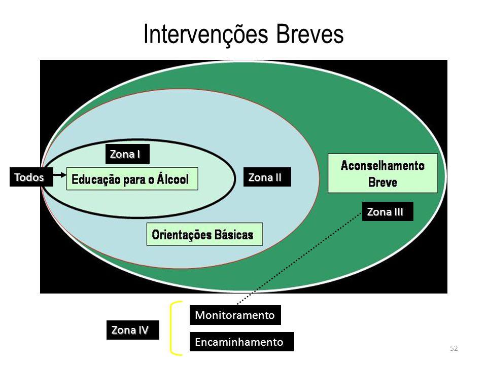 52 Intervenções Breves Todos Zona II Zona III Monitoramento Encaminhamento Zona I Zona IV