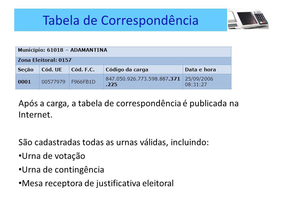 Tabela de Correspondência Após a carga, a tabela de correspondência é publicada na Internet.