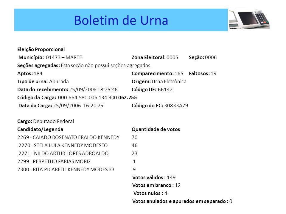 Boletim de Urna Eleição Proporcional Município: 01473 – MARTE Zona Eleitoral: 0005Seção: 0006 Seções agregadas: Esta seção não possui seções agregadas.